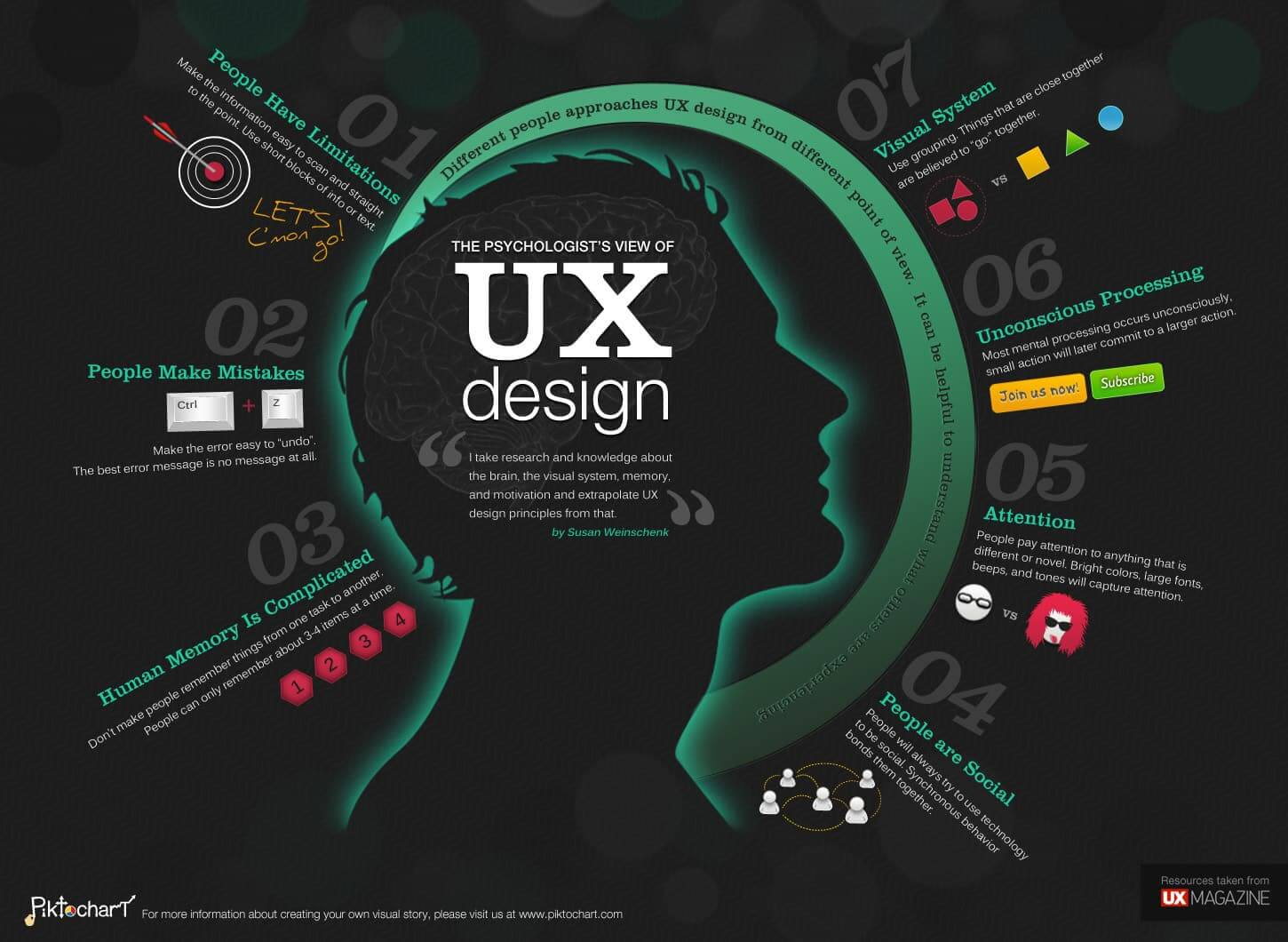 Ux Web Design It S Simple