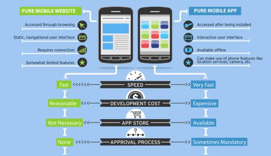 Mobile vs App