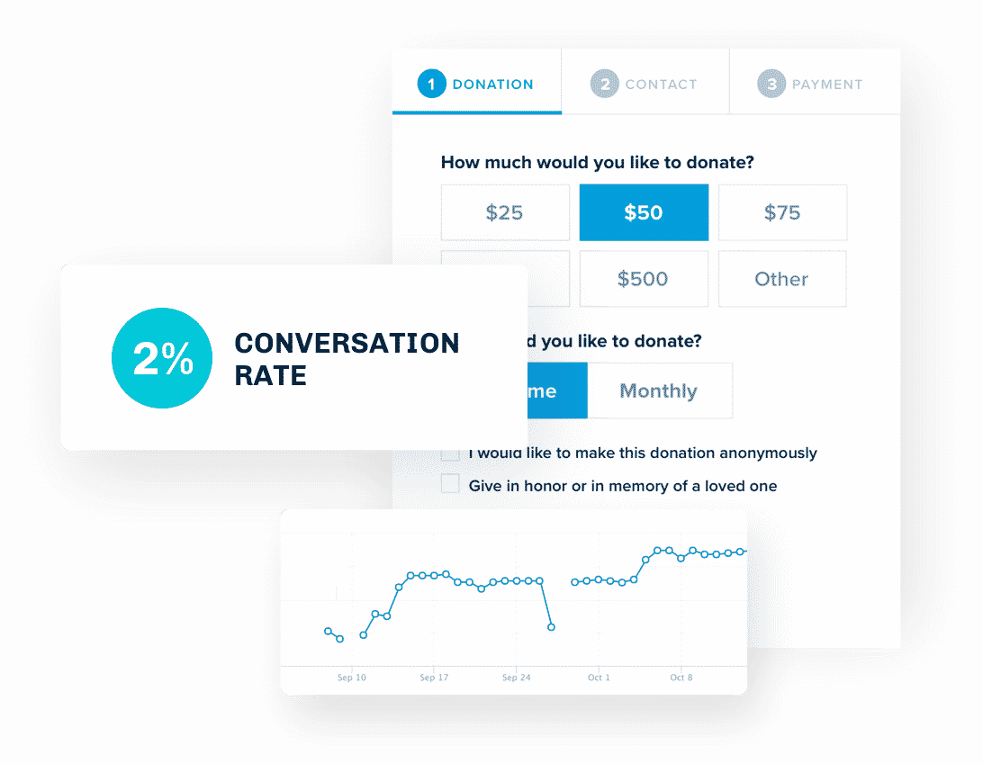 Results Driven UX Stats