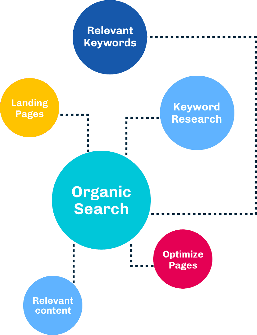 landing pages, keyword research, organic search, cro