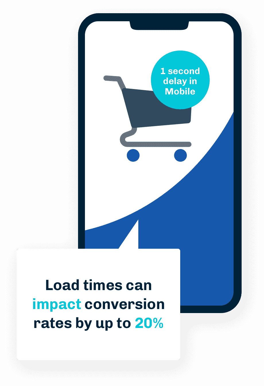 load times can impact conversion rates by up to 20%