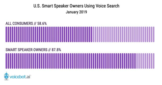 Voicebot Consumer Smart Speaker Graph