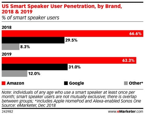 eMarketer Graph of Smart Speakers