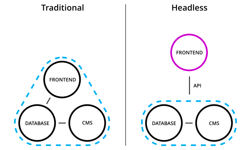 Headless CMS vs. Traditional CMS