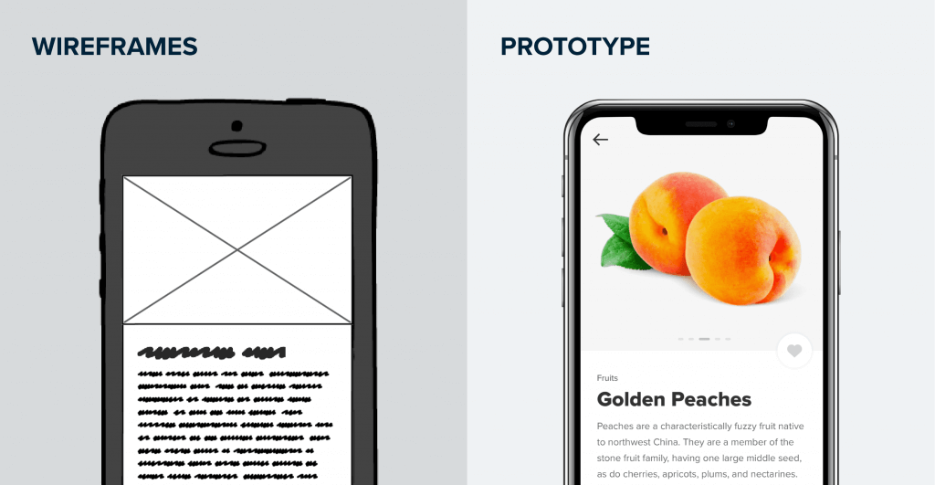 Wireframes versus prototypes comparison diagram
