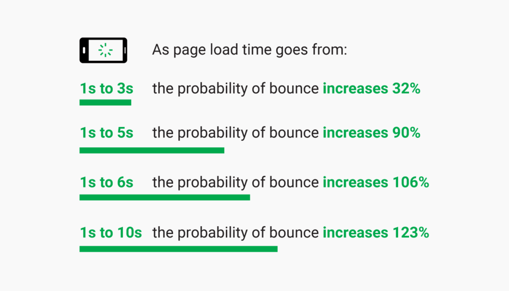 data showing load time of a mobile page