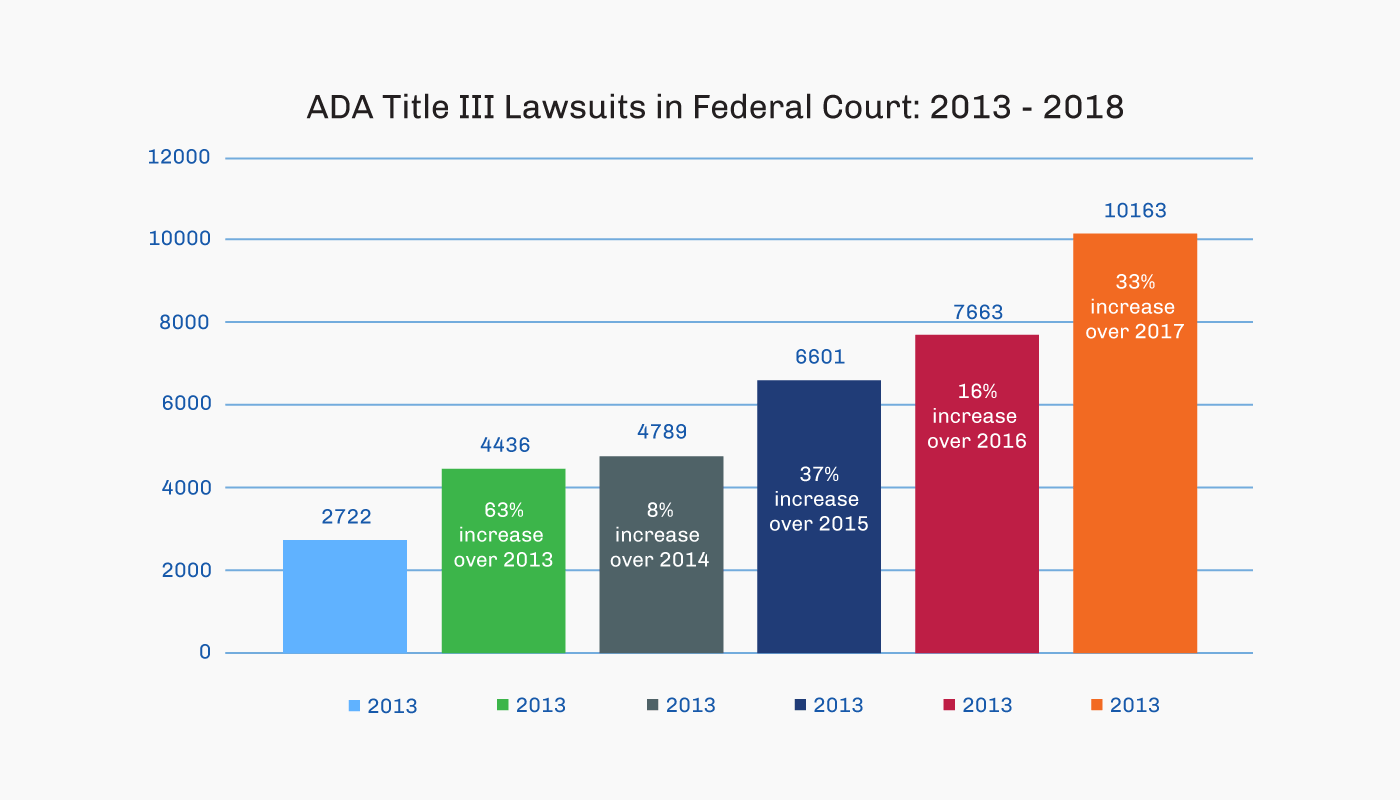 data on ADA lawsuits bar graph