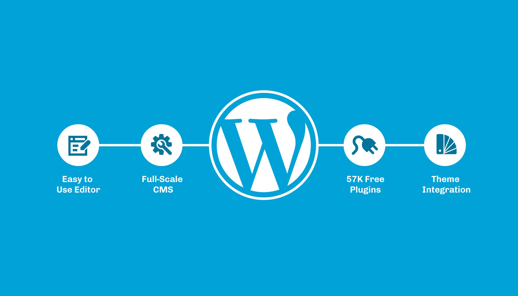 graphic showing four features of wordpress