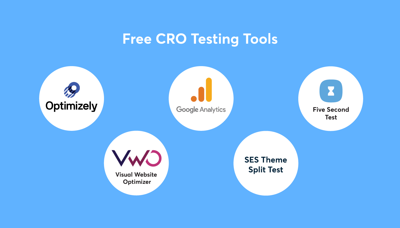 cro for associations testing tools