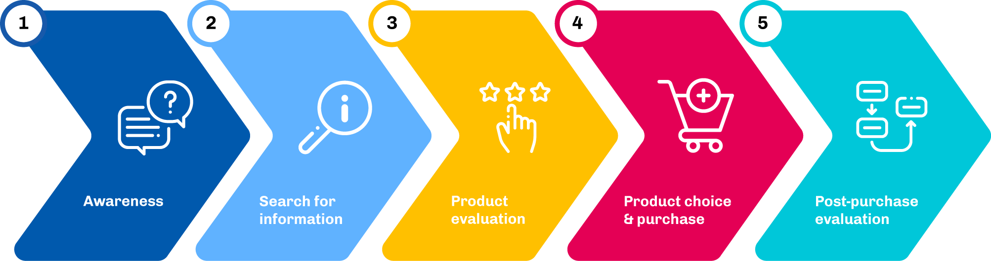 five stages consumer decision process making graphic